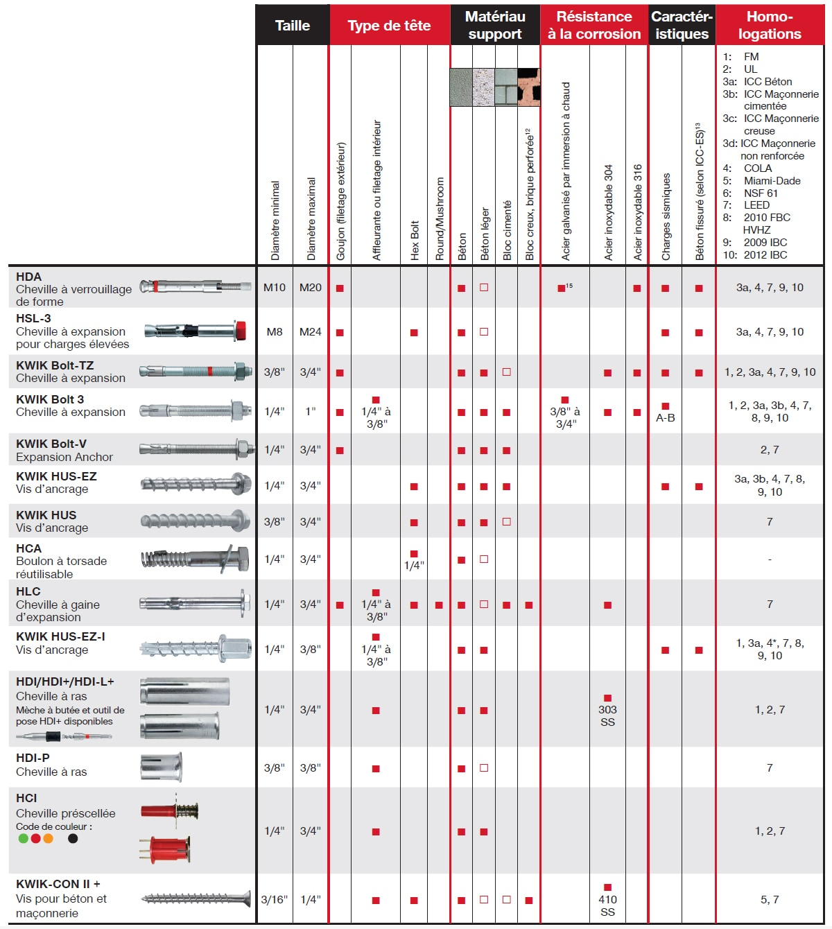 Hilti Anchor Bolt Chart Related Keywords & Suggestions