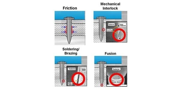 friction, mechanical interlock, soldering, brazing, and fusion help Hilti deck fasteners stay in place